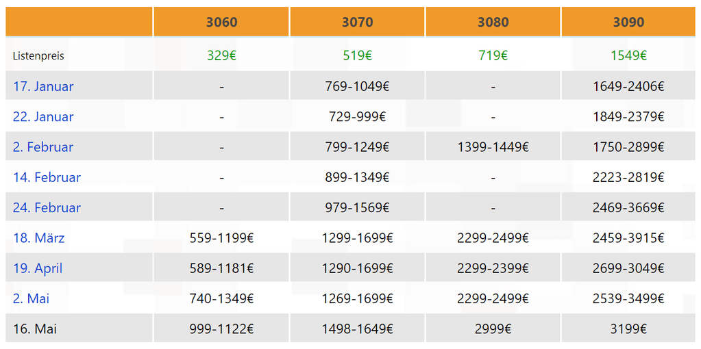 Table of some European retail prices for the NVIDIA GeForce RTX 30 video cards over time.