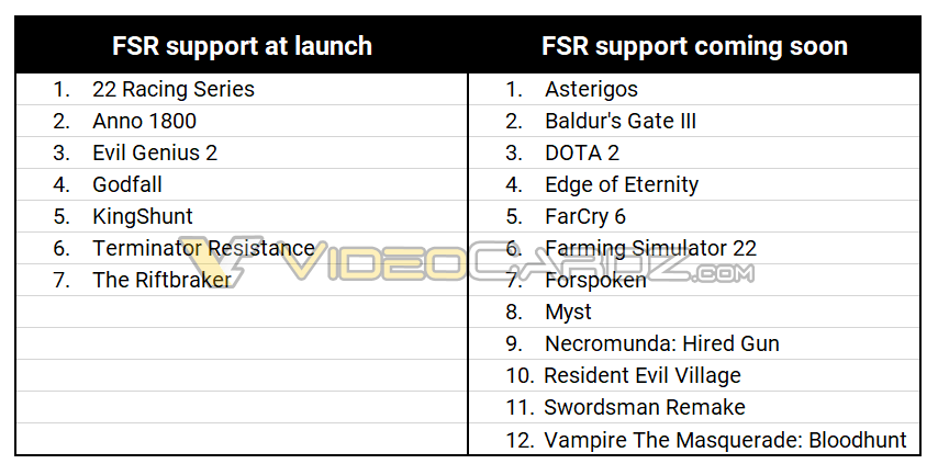 List of the games that support AMD's FidelityFX Super Resolution (FSR) on launch, and those coming soon.