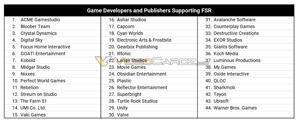 List of the game developers and publishers that have voiced interest in support AMD's FidelityFX Super Resolution in their games.
