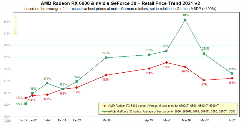 Graph showing the average retail prices of popular video cards in Europe, shown as a percentage of their intitial MSRP
